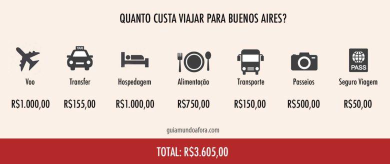 tabela de quanto custa viajar para Buenos Aires