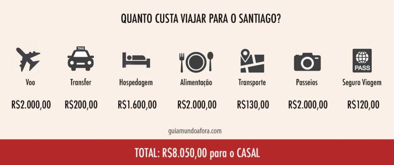 orcamento-santiago-min-780x328 Quanto custa viajar para Santiago? Quanto dinheiro levar?